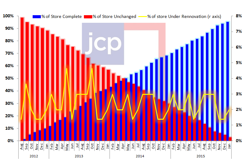 JCP: Top Line Roadmap. Keeping The Debate Alive - jcpstorescomplete
