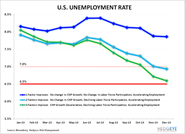 6-Handle - U.S. Unemployment Rate