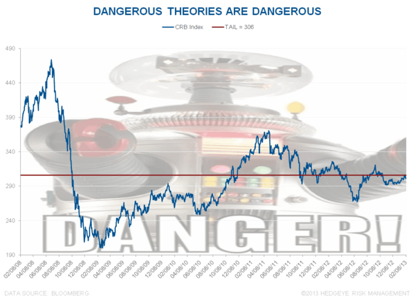 Dangerous Theories - Chart of the Day