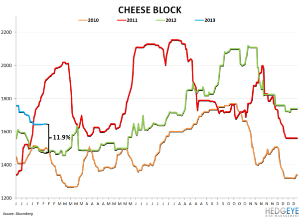 COMMODITY CHARTBOOK - cheese block