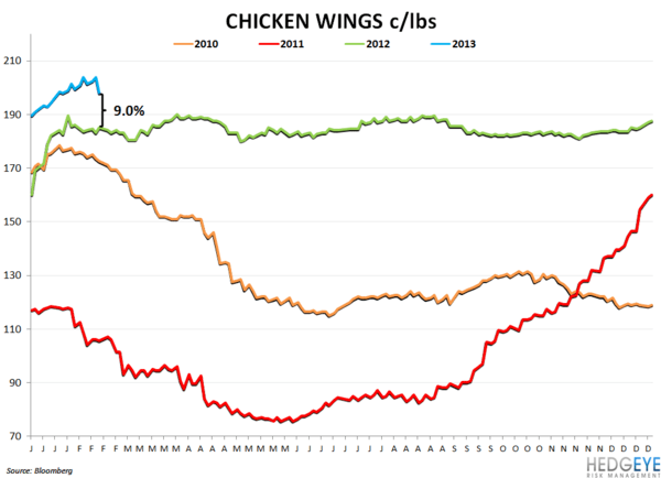COMMODITY CHARTBOOK - chicken wings