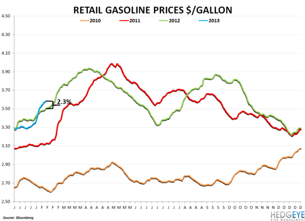 COMMODITY CHARTBOOK - gas prices