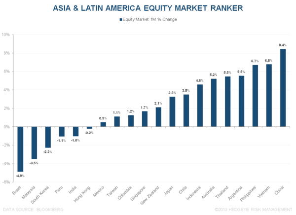 WHAT'S DRIVING OUTPERFORMANCE ACROSS ASIA & LATIN AMERICA? - 2