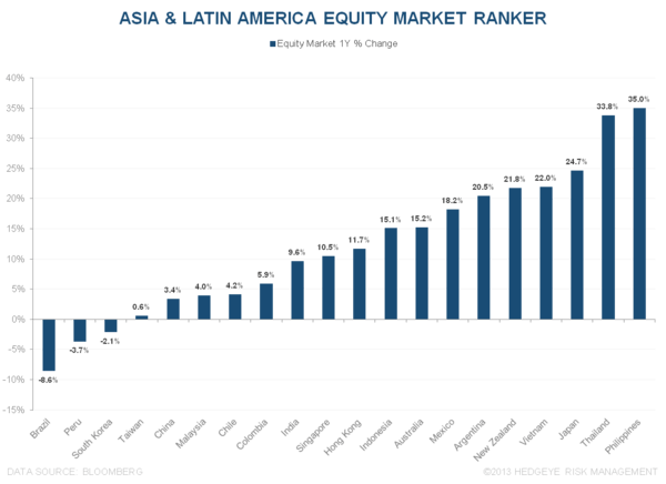 WHAT'S DRIVING OUTPERFORMANCE ACROSS ASIA & LATIN AMERICA? - 4