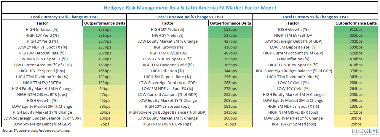 WHAT'S DRIVING OUTPERFORMANCE ACROSS ASIA & LATIN AMERICA? - 5