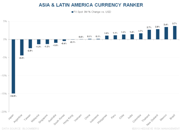 WHAT'S DRIVING OUTPERFORMANCE ACROSS ASIA & LATIN AMERICA? - 7