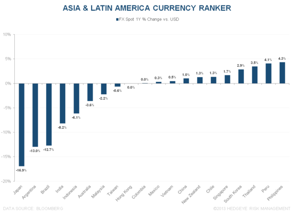 WHAT'S DRIVING OUTPERFORMANCE ACROSS ASIA & LATIN AMERICA? - 8