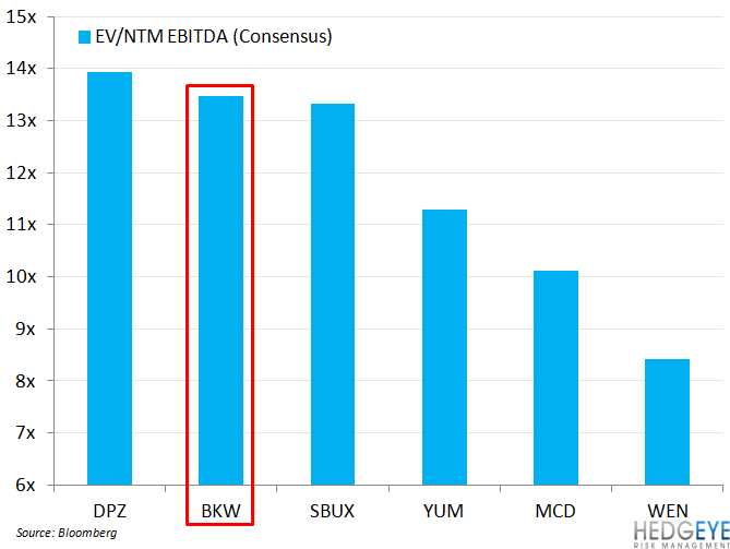 BKW DOWNSIDE REMAINS - ev to ebitda bkw dpz sbux etc