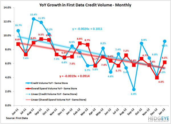 AXP: SPENDTREND - IS U.S. CREDIT GROWTH RE-ACCELERATING? - Spendtrend monthly