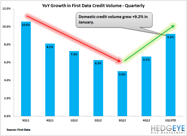 AXP: SPENDTREND - IS U.S. CREDIT GROWTH RE-ACCELERATING? - spendtrend qtrly