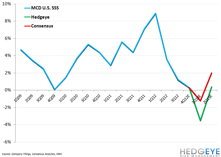MCD: OUR BEARISH BIAS PERSISTS - mcd us hedgeye vs consensus