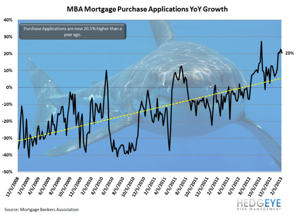 #HousingsHammer: Don't Be Fooled by This Morning's Print - JS 1 yoy shark