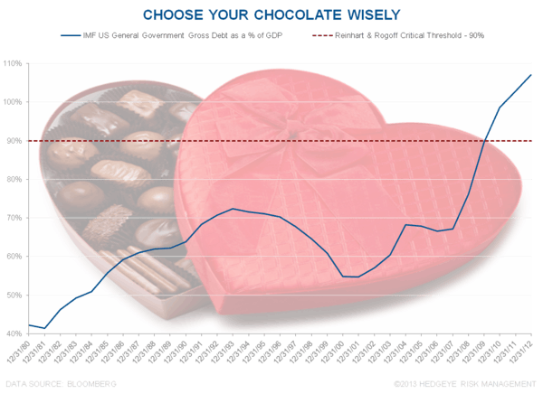 Game Plans and Chocolate Choices  - Chart of the Day