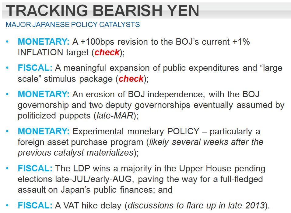 STAY SHORT THE YEN -  Quadrill yen Catalyst Calendar