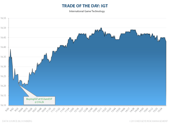 TRADE OF THE DAY: IGT - IGT totd
