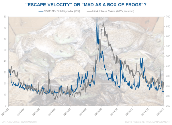 Box of Frogs - Chart of the Day
