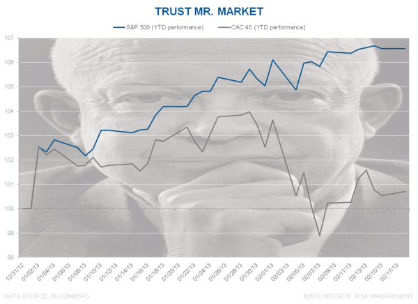 Trust Mr. Market - Chart of the Day