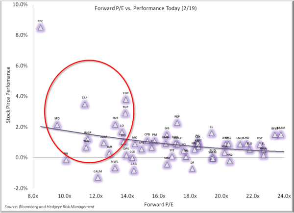 What's Going on in Staples Today? - 2.19 Forward PE v perform today