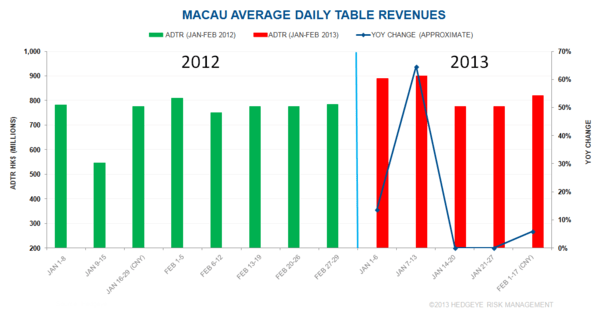 MACAU: MORE COLOR ON SLOWDOWN - macau111