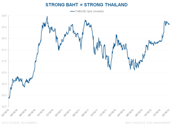 CURRENCY WAR UPDATE: THAILAND AND NEW ZEALAND SOUND THE ALARM BELL - 1
