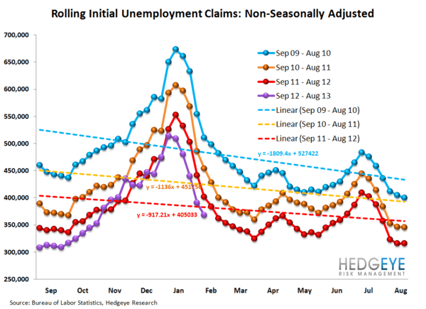 INITIAL CLAIMS - LABOR MARKET STILL IMPROVING - 12