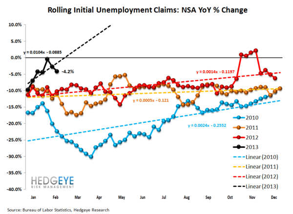 INITIAL CLAIMS - LABOR MARKET STILL IMPROVING - 2