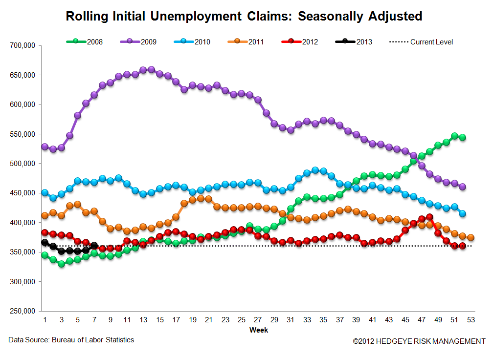 INITIAL CLAIMS - LABOR MARKET STILL IMPROVING - 3
