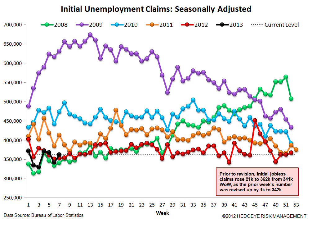 INITIAL CLAIMS - LABOR MARKET STILL IMPROVING - 4