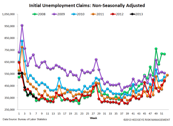 INITIAL CLAIMS - LABOR MARKET STILL IMPROVING - 5