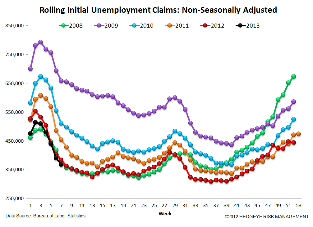 INITIAL CLAIMS - LABOR MARKET STILL IMPROVING - 6