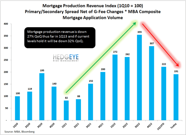 HOUSING: Is Momentum Slowing? - mortg production revenue normal