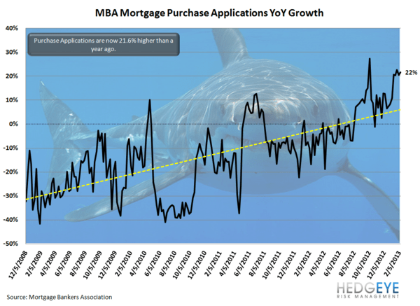 HOUSING: Is Momentum Slowing? - purch yoy shark