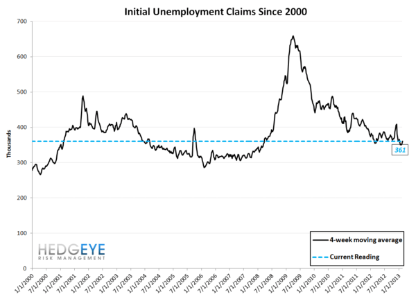 INITIAL CLAIMS - LABOR MARKET STILL IMPROVING - JS 10