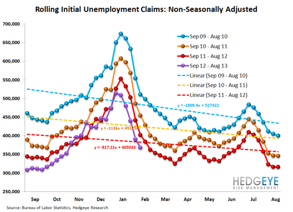 INITIAL CLAIMS - LABOR MARKET STILL IMPROVING - JS 12
