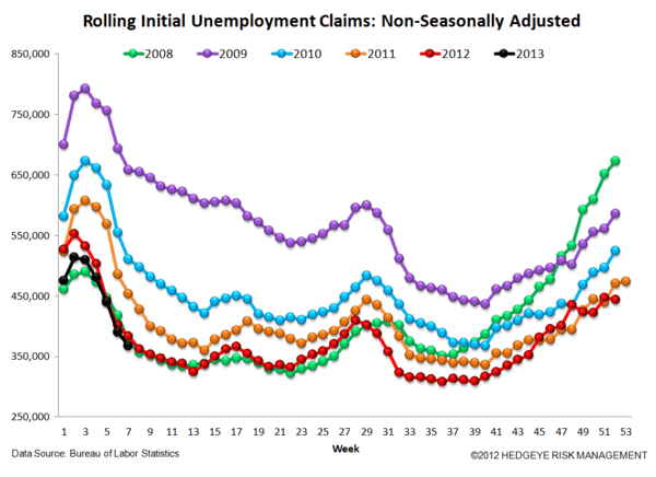 INITIAL CLAIMS - LABOR MARKET STILL IMPROVING - JS 6