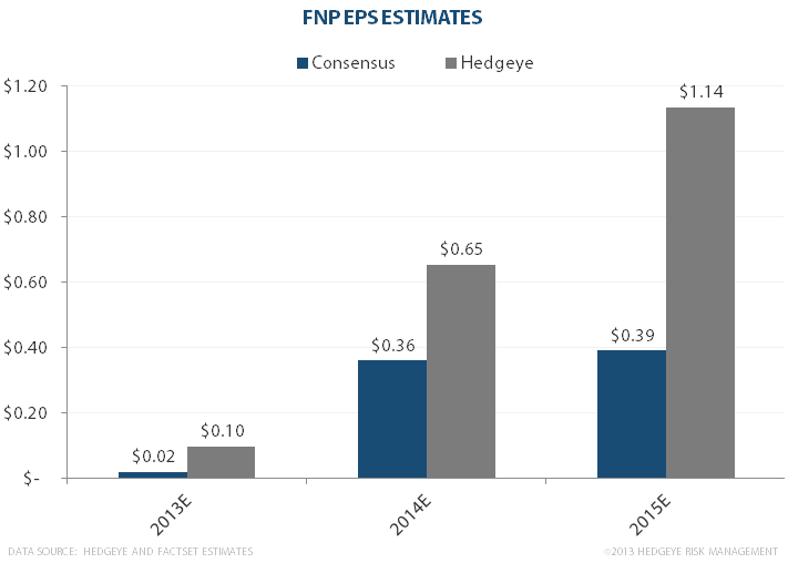 FNP: On It's Way To Doubling Again - fnpchart1