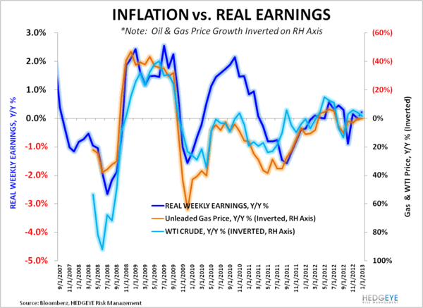 Recent Data Supports Improving Consumption - Inflation vs Real Earnings Feb