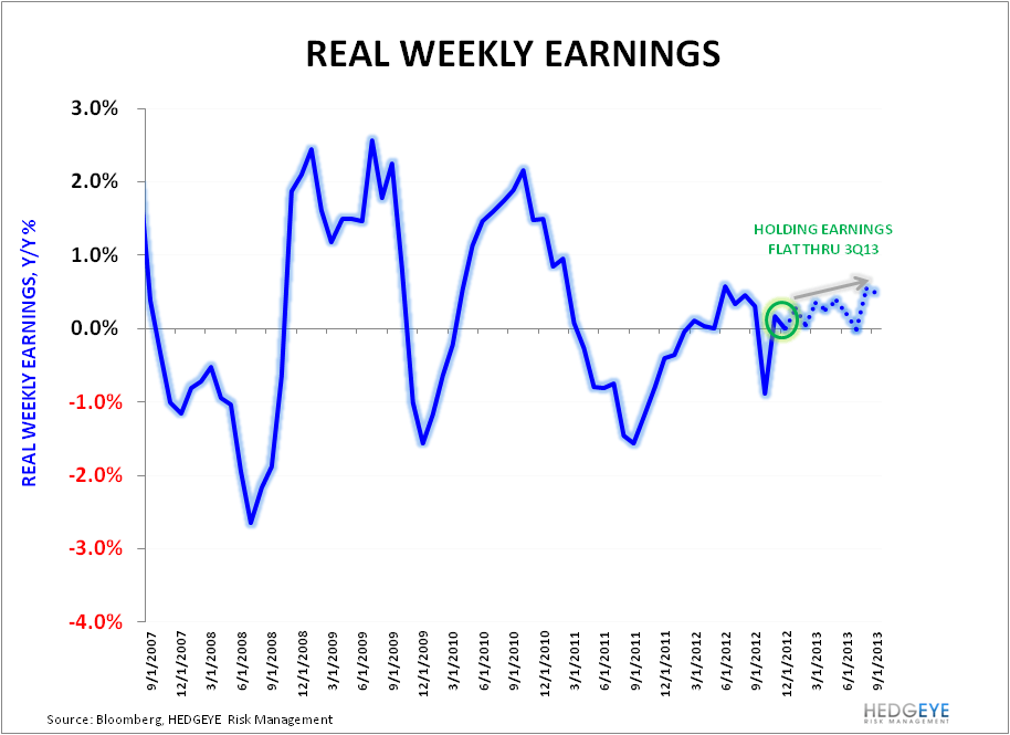 Recent Data Supports Improving Consumption - Real Weekly Earnings 022113