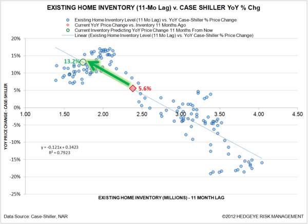 Recent Data Supports Improving Consumption - inventory px model