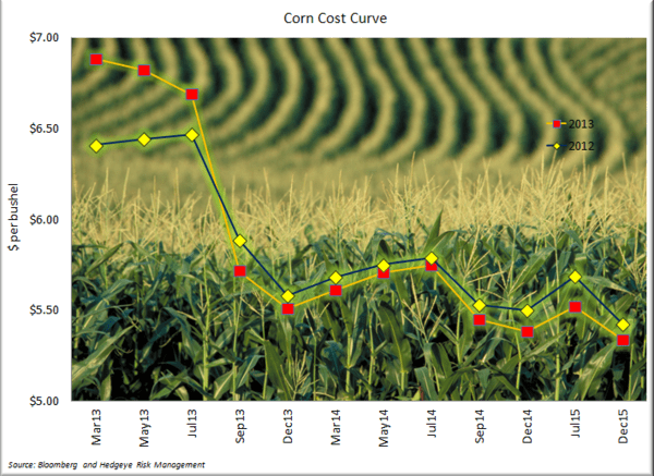 Corn - We Still Think Prices Can go Lower - Corn Cost Curve
