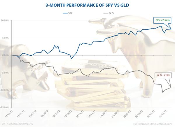 Are Stocks Destroying Gold? - SPYGLD