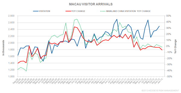 THE M3: VISITOR ARRIVALS; FOREIGN WORKER LEVY - Macau123