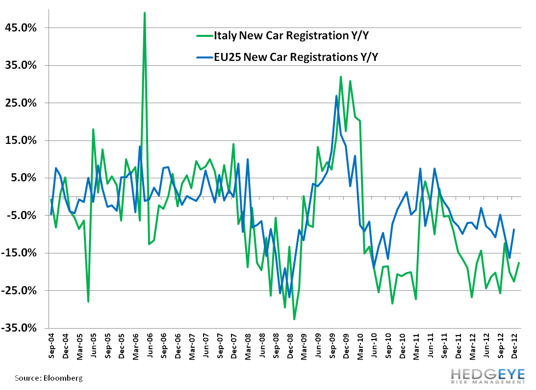 Italy's Uncertain Footing - 11. car registrations