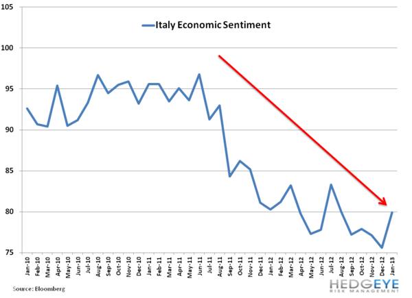 Italy's Uncertain Footing - 11. economic sentiment