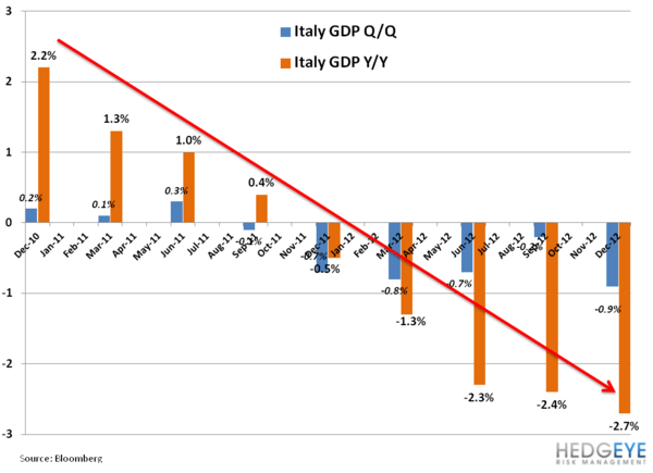 Italy's Uncertain Footing - 11. italy gdp