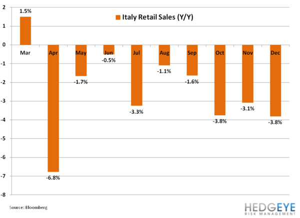 Italy's Uncertain Footing - 11. retail sales