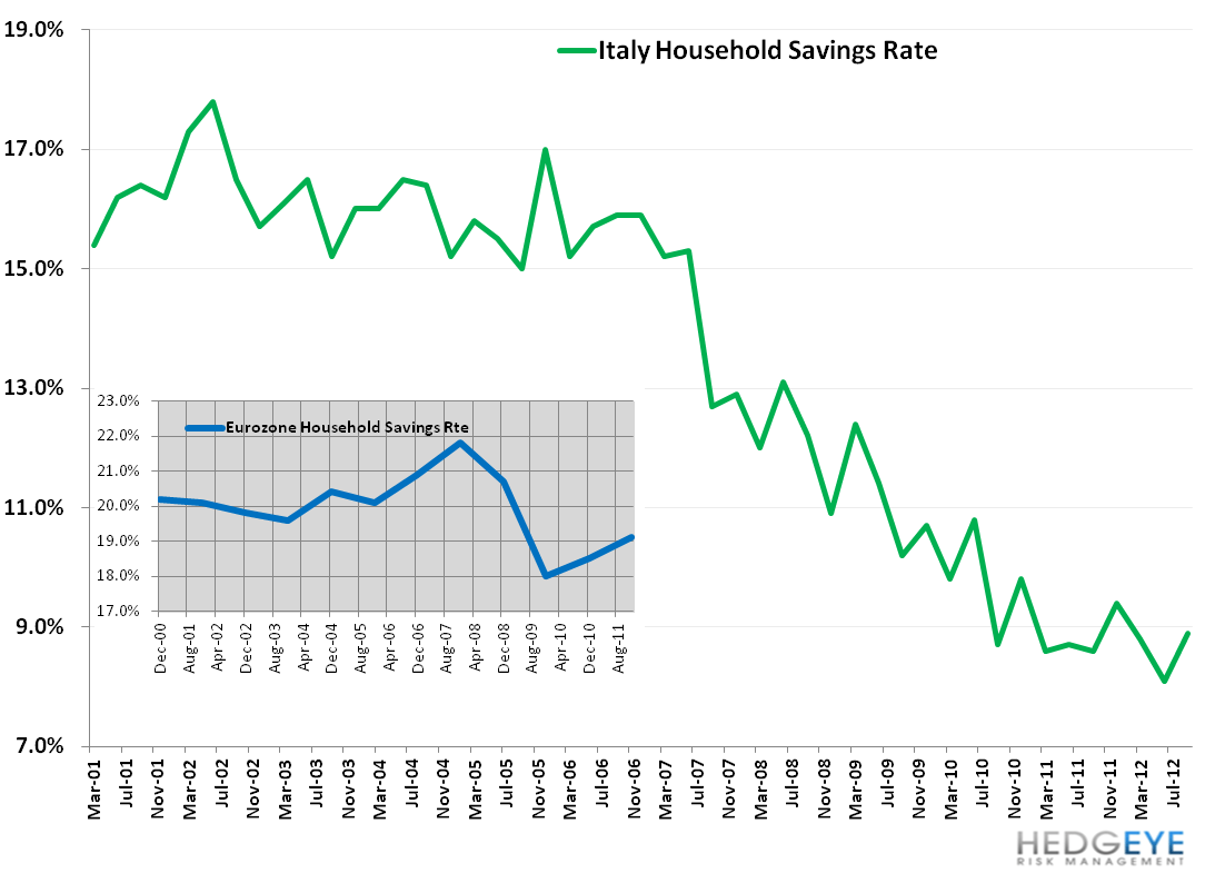 Italy's Uncertain Footing - 11. savings rate