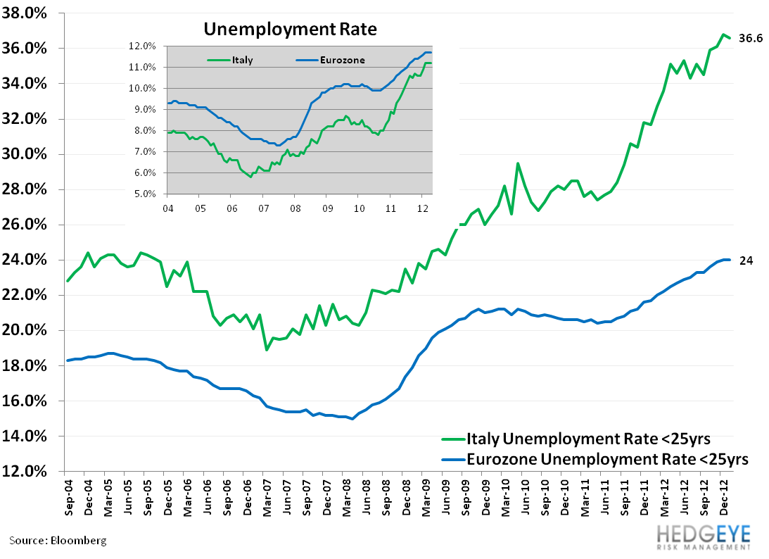 Italy's Uncertain Footing - 11. unemployment rate