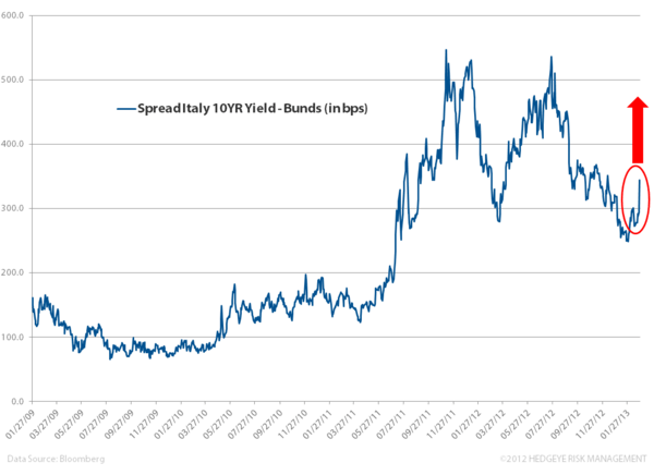 Italy's Uncertain Footing - 11. yields