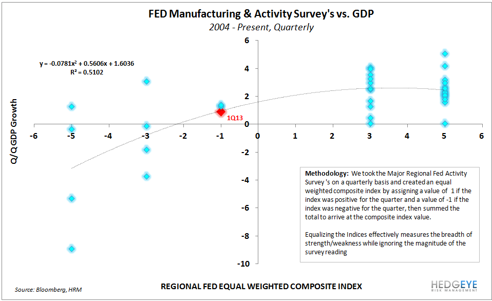 #Growthstabilizing Continues to Confirm: Housing & Confidence Data Both Accelerate - FED SPREAD vs GDP
